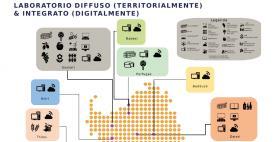 Lab Smart Rurality e AgroinnovationEdu