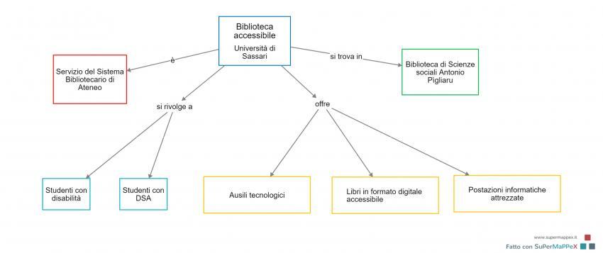 Mappa del servizio Biblioteca accessibile Università di Sassari